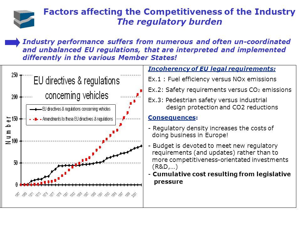 The regulatory burden Incoherency of EU legal requirements: Ex.1 : Fuel efficiency versus NOx emissions Ex.2: Safety requirements versus CO 2 emission