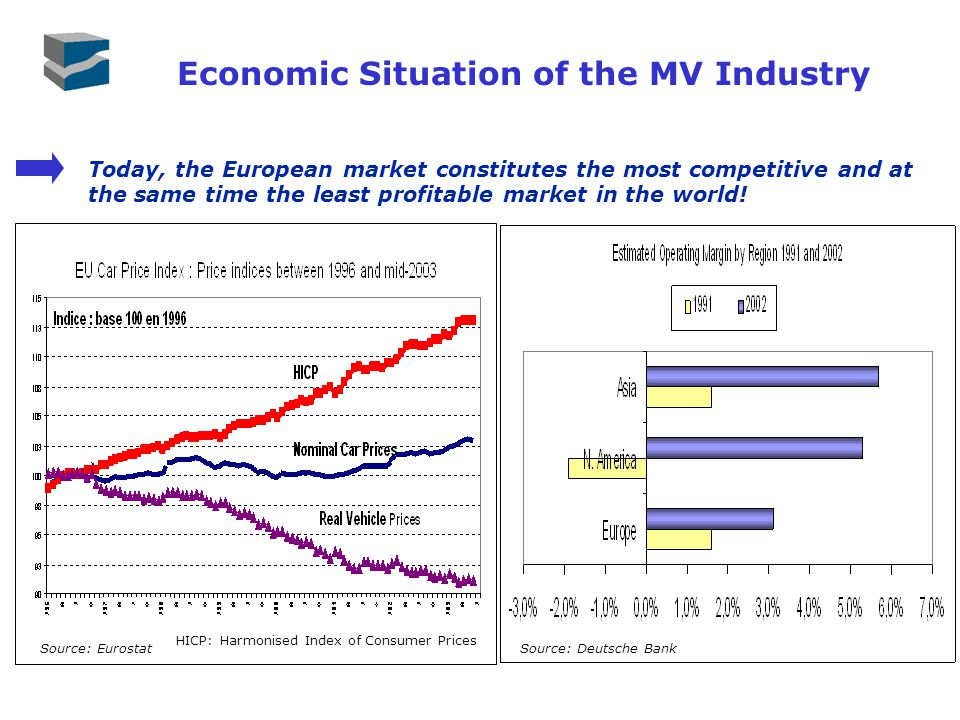 Economic Situation of the MV Industry Today, the European market constitutes the most competitive and at the same time the least profitable market in