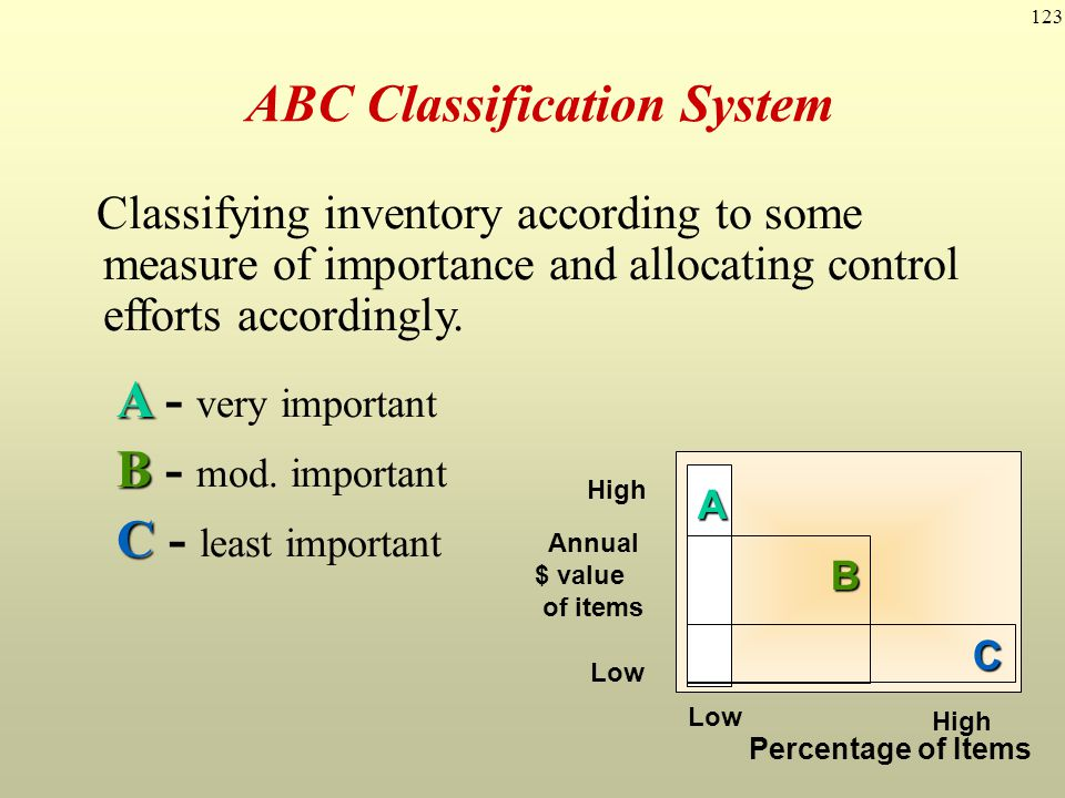 123 ABC Classification System Classifying inventory according to some measure of importance and allocating control efforts accordingly. A A - very imp