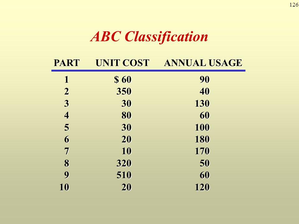 126 ABC Classification 1$ 6090 235040 330130 48060 530100 620180 710170 832050 951060 1020120 PARTUNIT COSTANNUAL USAGE