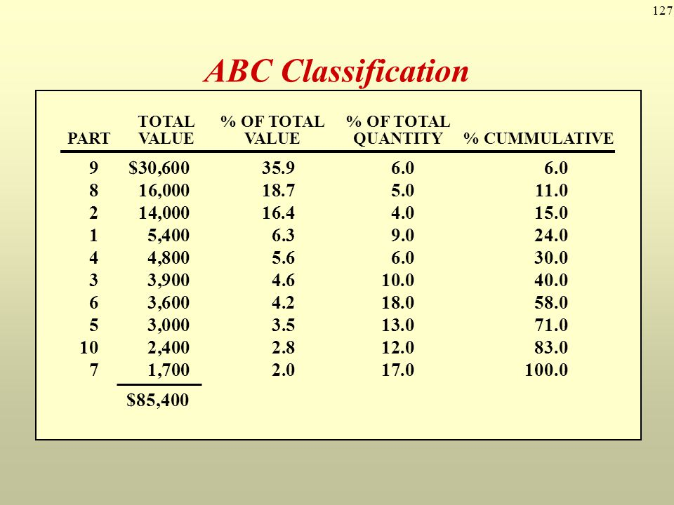 127 ABC Classification 1$ 6090 235040 330130 48060 530100 620180 710170 832050 951060 1020120 PARTUNIT COSTANNUAL USAGE TOTAL% OF TOTAL% OF TOTAL PART