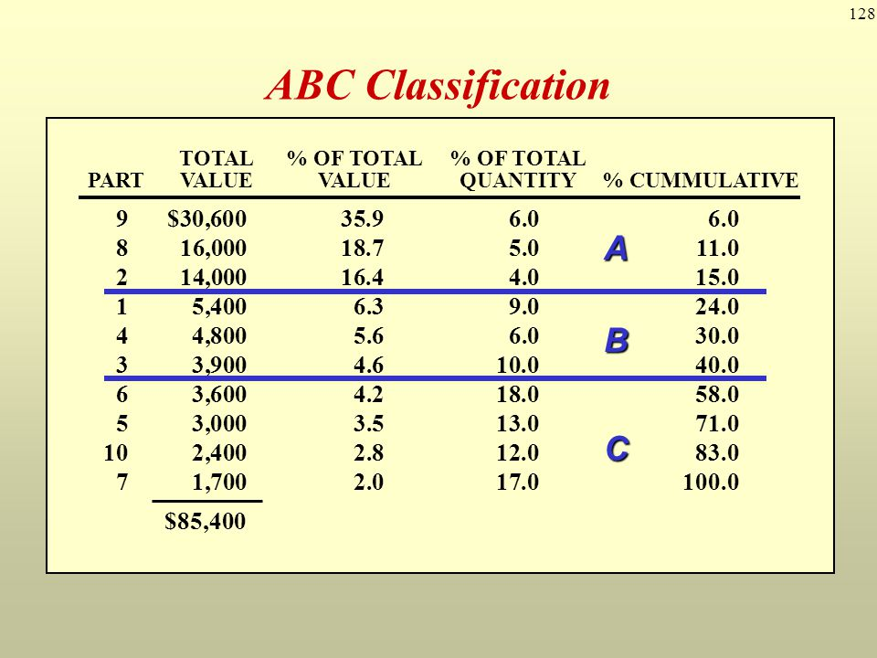 128 ABC Classification 1$ 6090 235040 330130 48060 530100 620180 710170 832050 951060 1020120 PARTUNIT COSTANNUAL USAGE TOTAL% OF TOTAL% OF TOTAL PART
