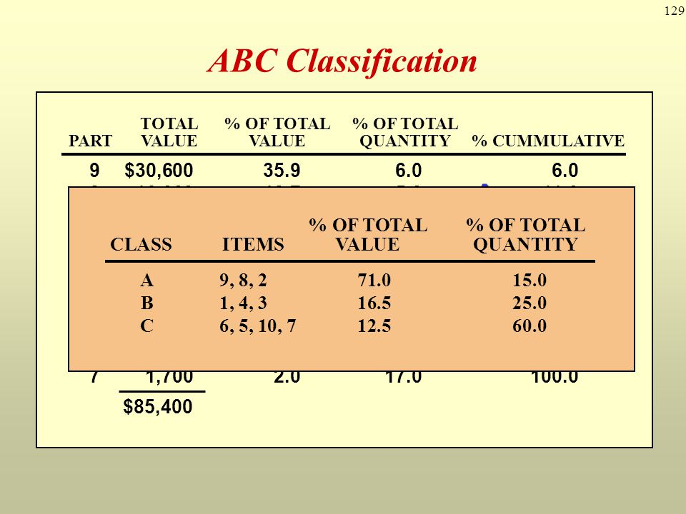 129 ABC Classification 1$ 6090 235040 330130 48060 530100 620180 710170 832050 951060 1020120 PARTUNIT COSTANNUAL USAGE TOTAL% OF TOTAL% OF TOTAL PART