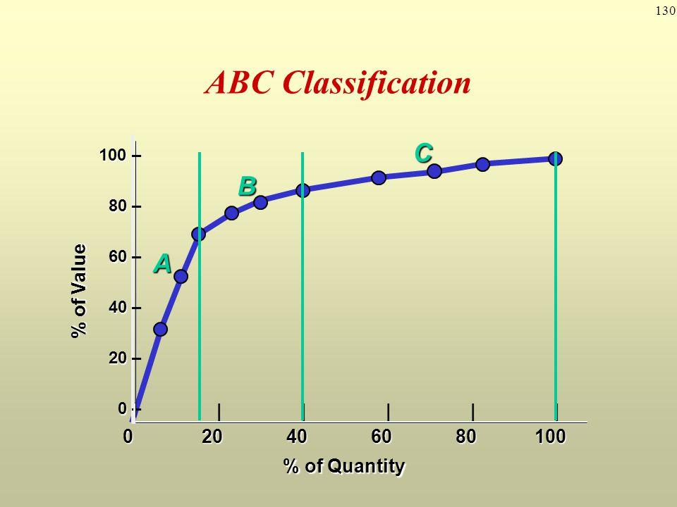 130 ABC Classification 100 100 – 80 80 – 60 60 – 40 40 – 20 20 – 0 0 – |||||| 020406080100 % of Quantity % of Value A B C