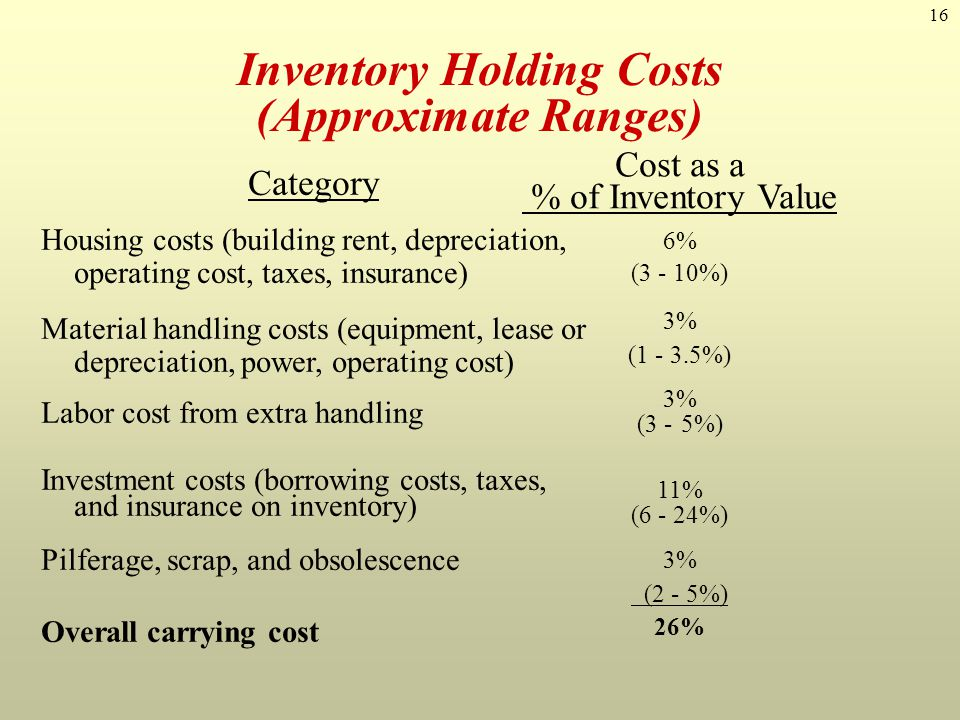16 Inventory Holding Costs (Approximate Ranges) Category Housing costs (building rent, depreciation, operating cost, taxes, insurance) Material handli