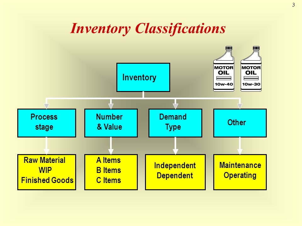 14 Inventory Costs Holding (or carrying) costs Costs for storage, handling, insurance, etc Setup (or production change) costs Costs to prepare a machine or process for manufacturing an order, eg.
