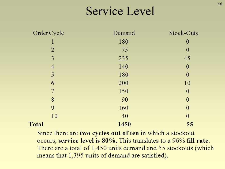 36 Service Level Order Cycle Demand Stock-Outs 11800 2 750 3235 45 41400 51800 6200 10 71500 8 900 91600 10 400 Total 1450 55 Since there are two cycl