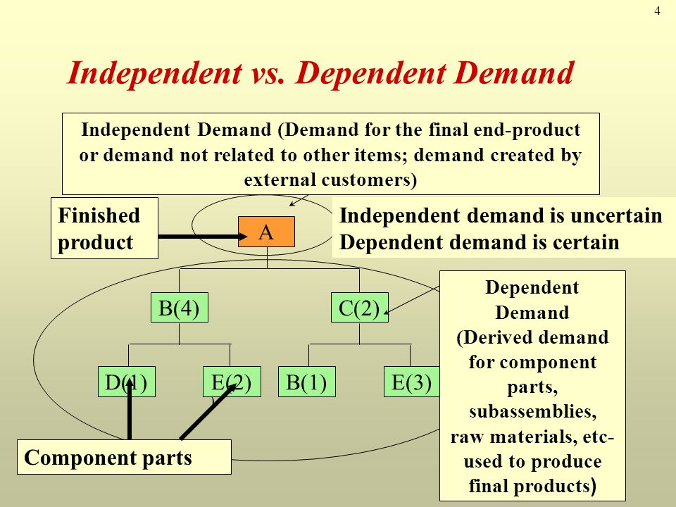 4 E(1 ) Independent vs. Dependent Demand B(4) E(2)D(1) C(2) E(3)B(1) A Independent Demand (Demand for the final end-product or demand not related to o