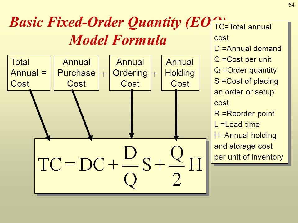 64 Basic Fixed-Order Quantity (EOQ) Model Formula Total Annual = Cost Annual Purchase Cost Annual Ordering Cost Annual Holding Cost ++ TC=Total annual