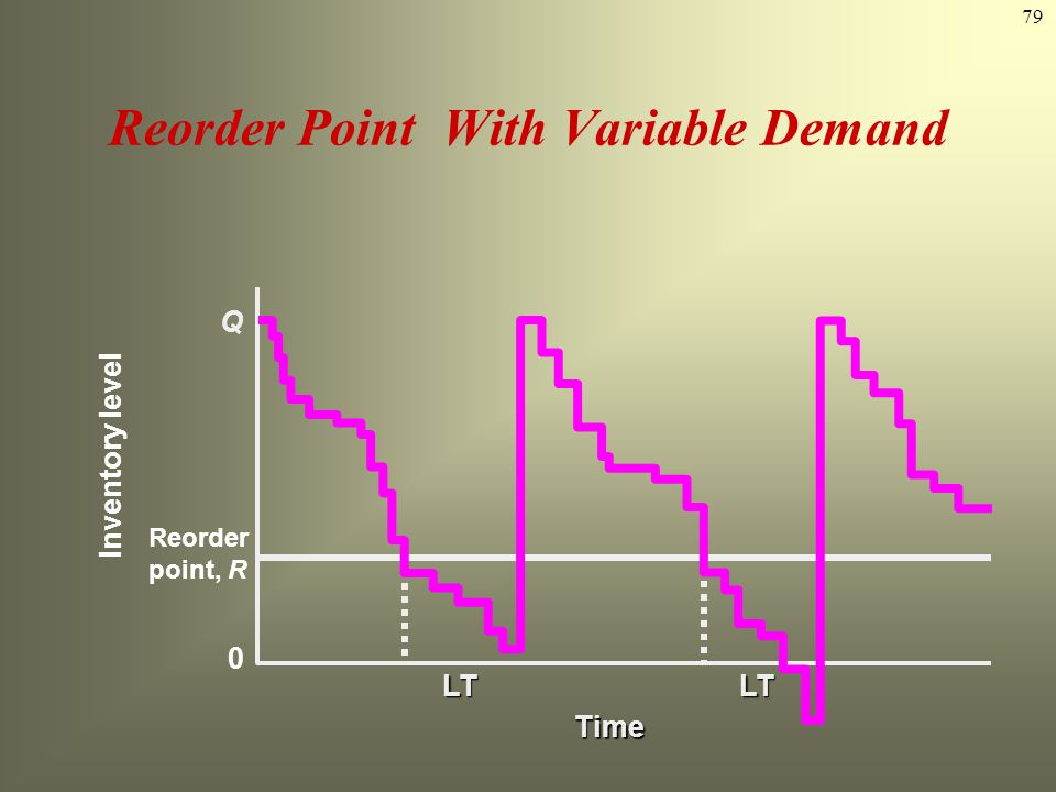 79 Reorder Point With Variable Demand Reorder point, R Q LT Time LT Inventory level 0