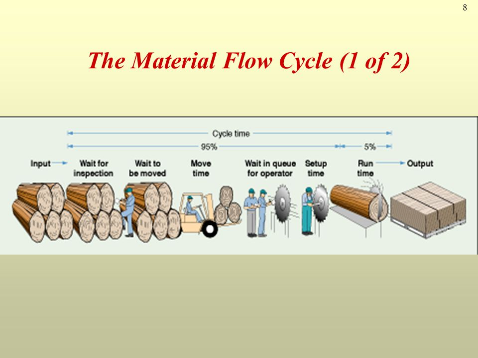 8 The Material Flow Cycle (1 of 2)