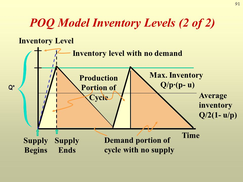 91 POQ Model Inventory Levels (2 of 2) Time Inventory Level Production Portion of Cycle Max. Inventory Q/p·(p- u) Q* Supply Begins Supply Ends Invento