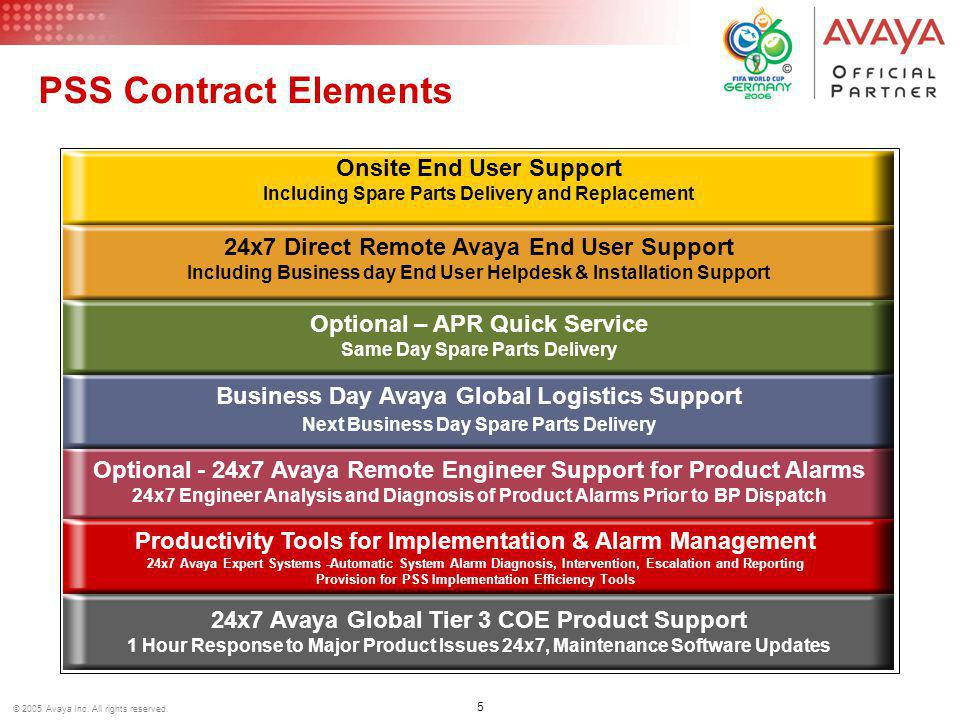 26 © 2005 Avaya Inc.All rights reserved. Q. What is the Target SLA .