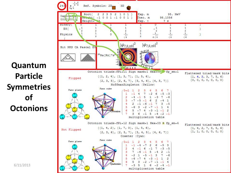 6/11/2013 Quantum Particle Symmetries of Octonions