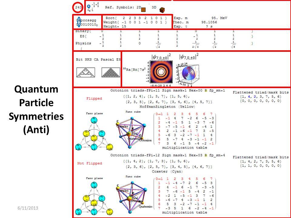 6/11/2013 Quantum Particle Symmetries (Anti)