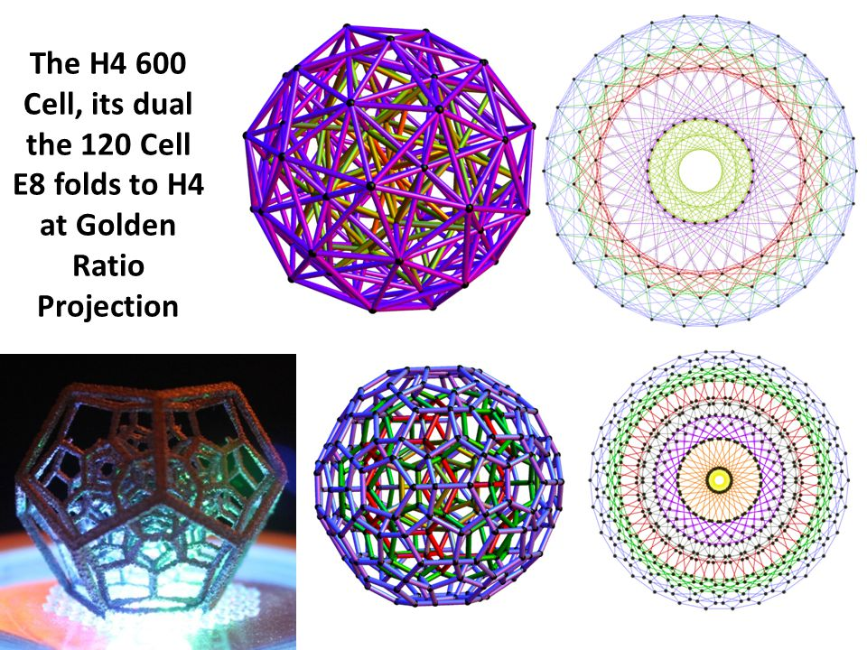 6/11/2013 The H4 600 Cell, its dual the 120 Cell E8 folds to H4 at Golden Ratio Projection