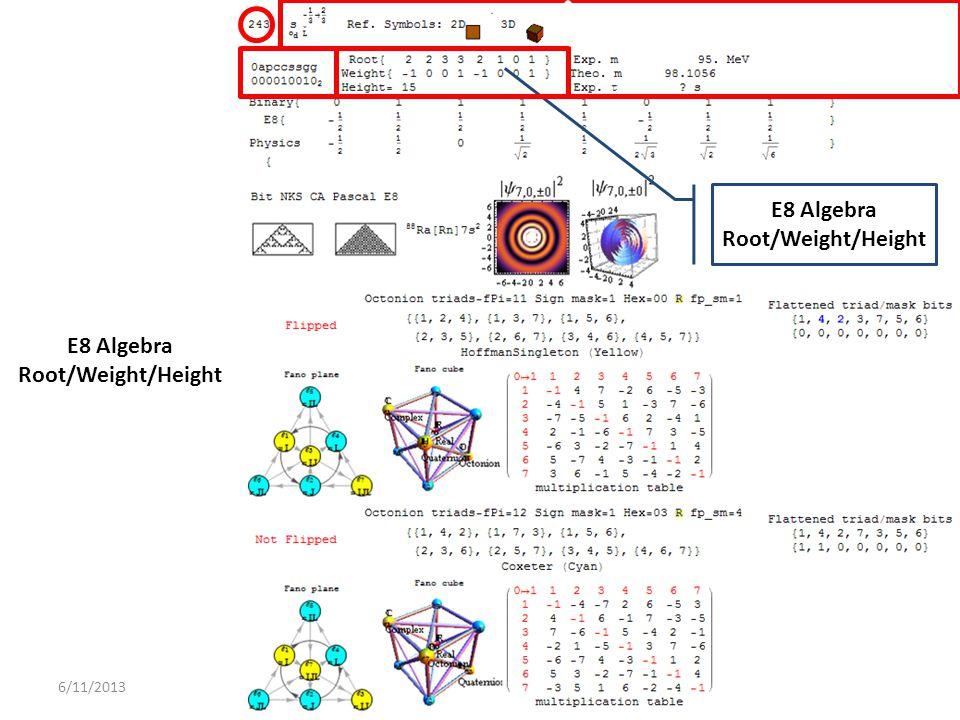 6/11/2013 E8 Algebra Root/Weight/Height E8 Algebra Root/Weight/Height