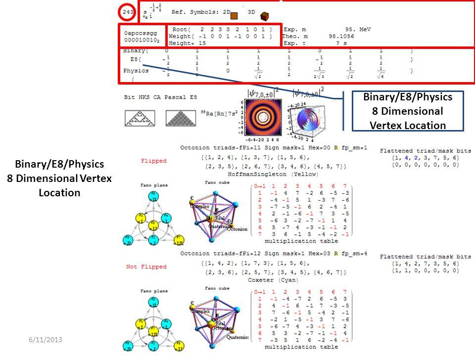 6/11/2013 Binary/E8/Physics 8 Dimensional Vertex Location Binary/E8/Physics 8 Dimensional Vertex Location