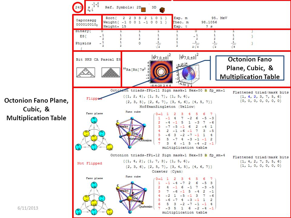 6/11/2013 Octonion Fano Plane, Cubic, & Multiplication Table