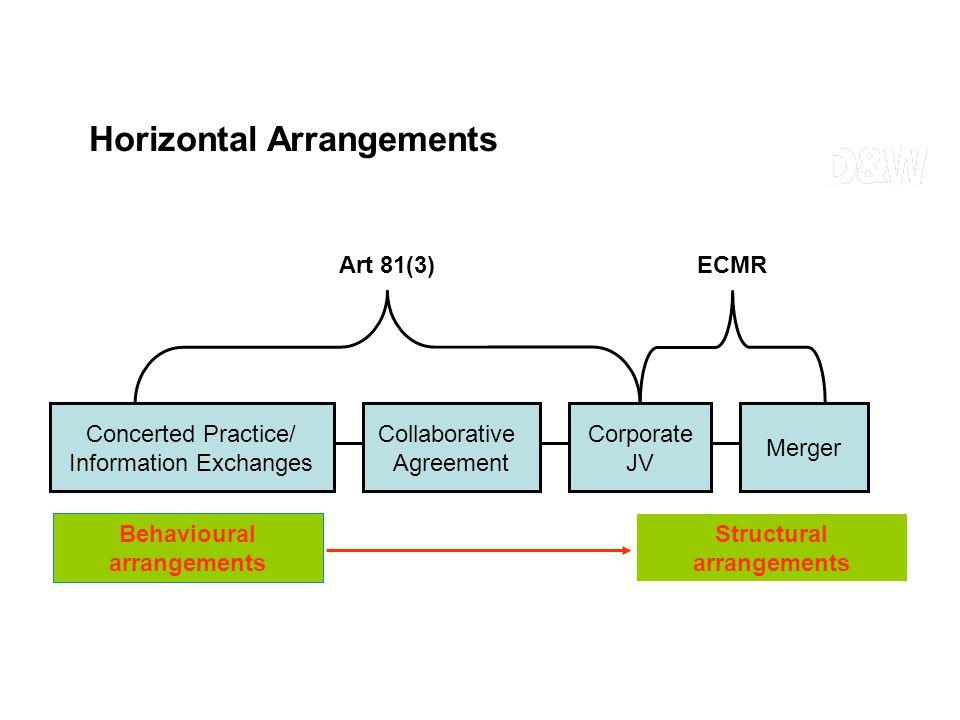 Concerted Practice/ Information Exchanges Corporate JV Merger Collaborative Agreement Behavioural arrangements Structural arrangements ECMRArt 81(3) H