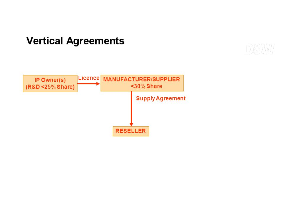 Vertical Agreements IP Owner(s) (R&D <25% Share) Supply Agreement MANUFACTURER/SUPPLIER <30% Share Licence RESELLER
