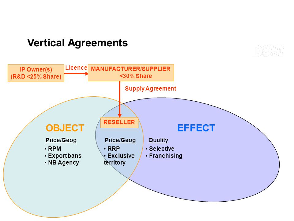 RPM Export bans NB Agency Price/Geog Supply Agreement EFFECT Licence RESELLER OBJECT Selective Franchising QualityPrice/Geog RRP Exclusive territory I