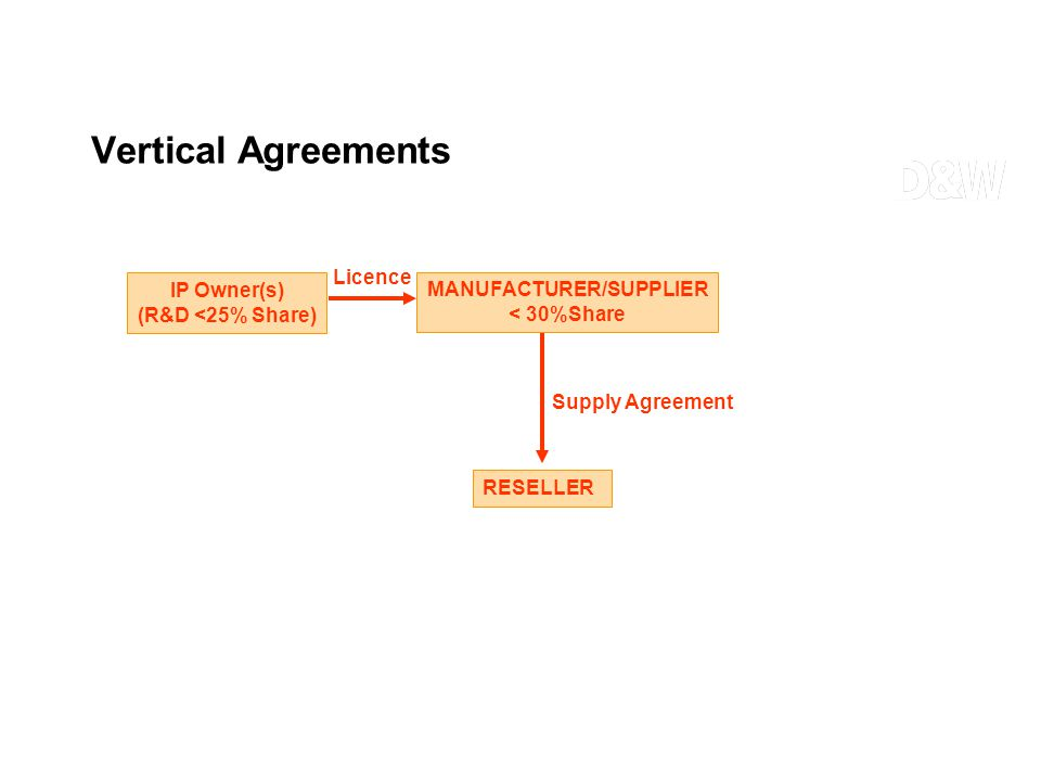 IP Owner(s) (R&D <25% Share) MANUFACTURER/SUPPLIER < 30%Share Licence RESELLER Supply Agreement Vertical Agreements