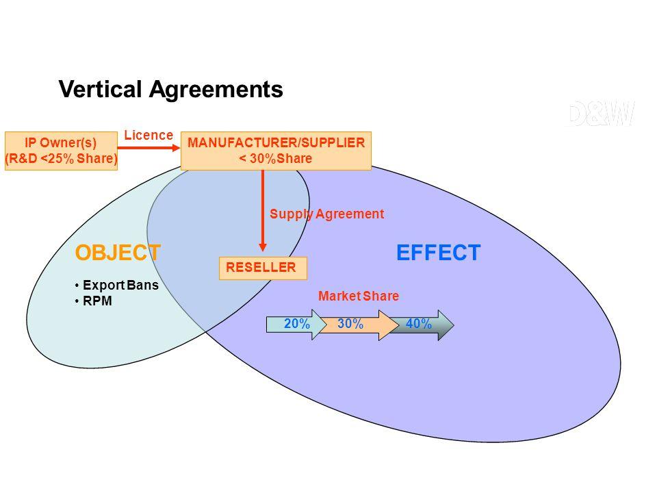 Export Bans RPM 30%40% Market Share EFFECTOBJECT 20% IP Owner(s) (R&D <25% Share) MANUFACTURER/SUPPLIER < 30%Share Licence RESELLER Supply Agreement V