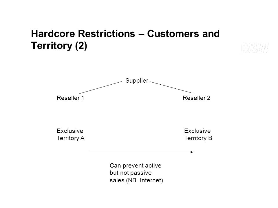 Hardcore Restrictions – Customers and Territory (2) Supplier Reseller 1 Reseller 2 Exclusive Territory A Exclusive Territory B Can prevent active but