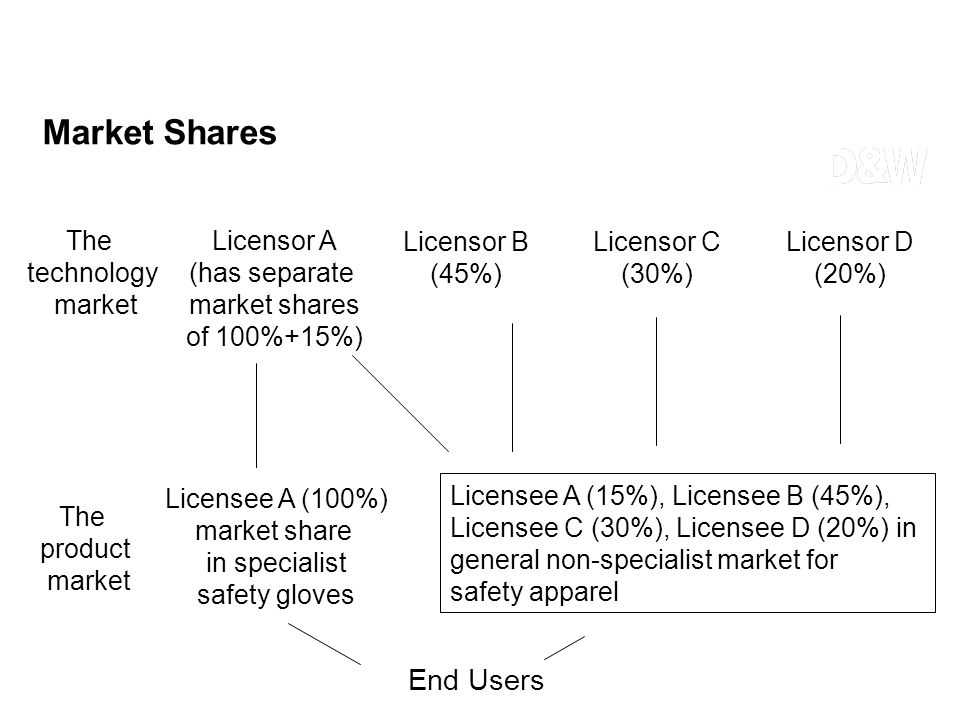 The technology market Licensor A (has separate market shares of 100%+15%) Licensor B (45%) Licensor D (20%) Licensor C (30%) The product market Licens