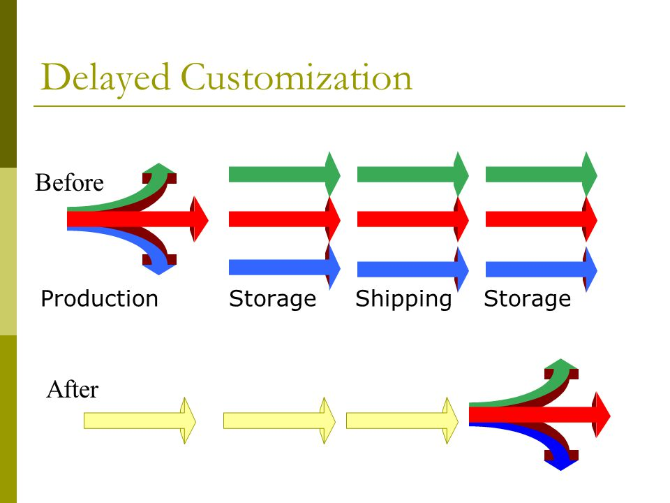 Delayed Customization ProductionStorageShippingStorage Before After