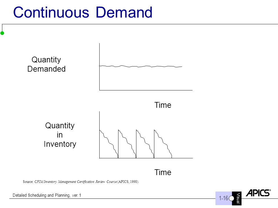 Visual 1-16 Detailed Scheduling and Planning, ver. 1 Continuous Demand Quantity Demanded Quantity in Inventory Time Source: CPIM Inventory Management