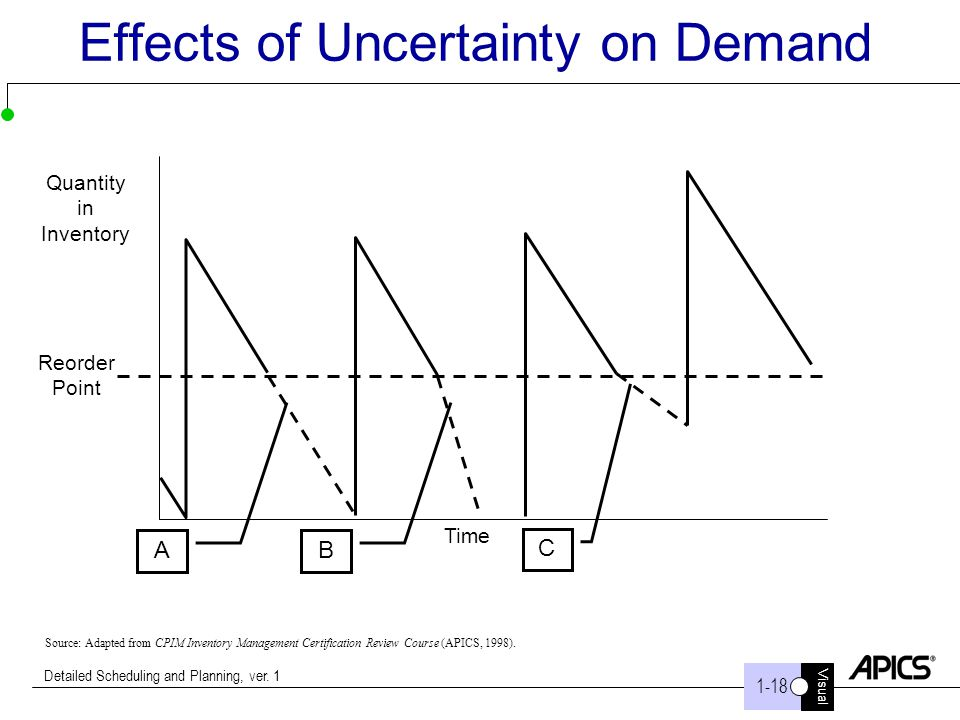 Visual 1-18 Detailed Scheduling and Planning, ver. 1 Effects of Uncertainty on Demand AB C Quantity in Inventory Reorder Point Time Source: Adapted fr