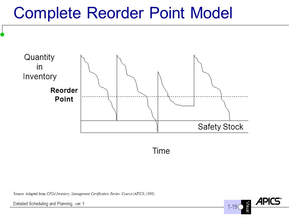 Visual 1-19 Detailed Scheduling and Planning, ver. 1 Complete Reorder Point Model Safety Stock Quantity in Inventory Time Source: Adapted from CPIM In
