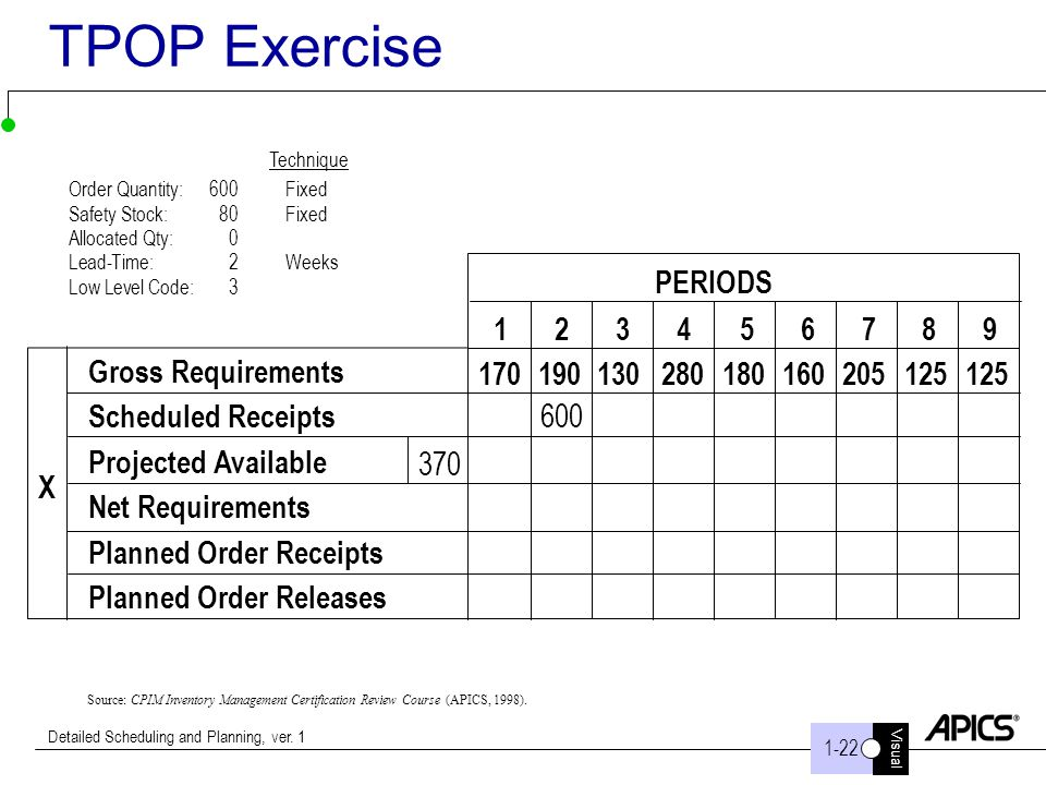 Visual 1-22 Detailed Scheduling and Planning, ver. 1 TPOP Exercise Source: CPIM Inventory Management Certification Review Course (APICS, 1998). Gross