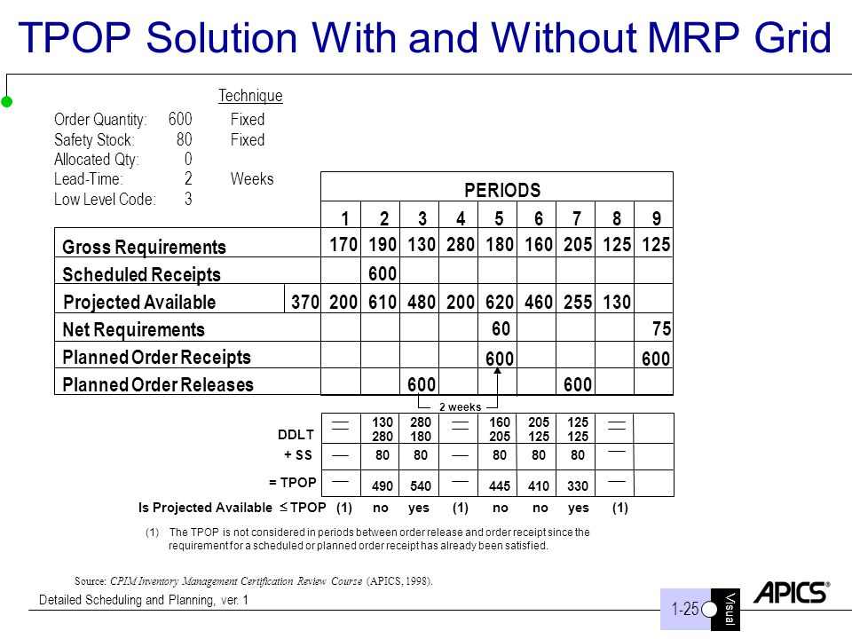 Visual 1-25 Detailed Scheduling and Planning, ver. 1 TPOP Solution With and Without MRP Grid Source: CPIM Inventory Management Certification Review Co