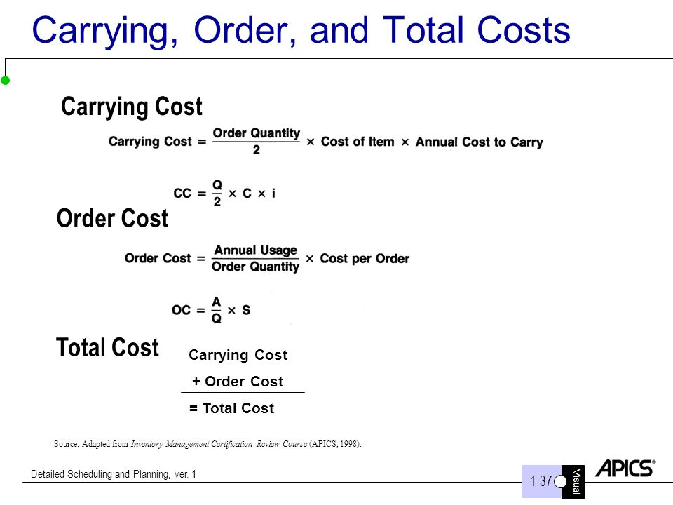 Visual 1-37 Detailed Scheduling and Planning, ver. 1 Carrying, Order, and Total Costs Carrying Cost Order Cost Source: Adapted from Inventory Manageme