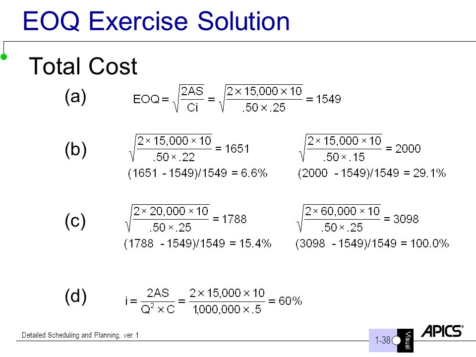 Visual 1-38 Detailed Scheduling and Planning, ver. 1 EOQ Exercise Solution Total Cost (a) (b) (c) (d)