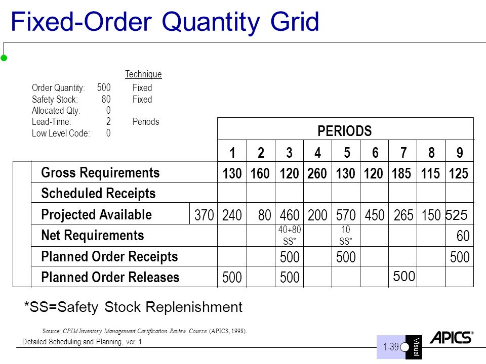 Visual 1-43 Detailed Scheduling and Planning, ver. 1 Fixed-Order Quantity Grid Source: CPIM Inventory Management Certification Review Course (APICS, 1