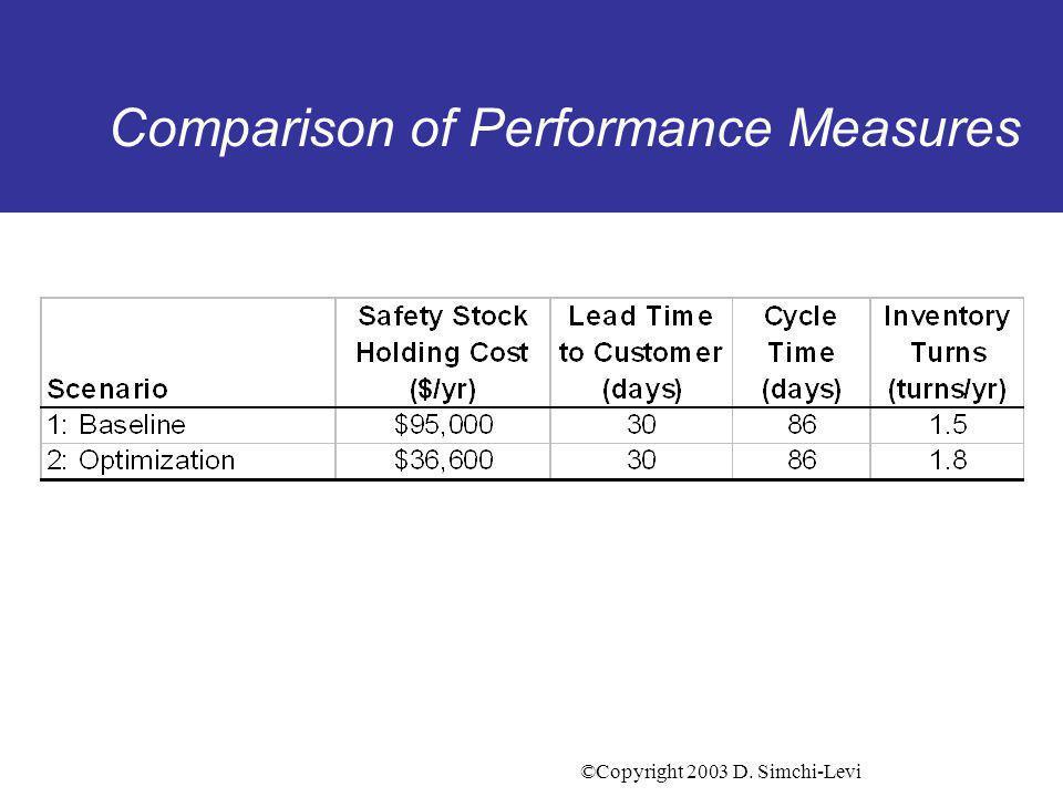 ©Copyright 2003 D. Simchi-Levi Comparison of Performance Measures
