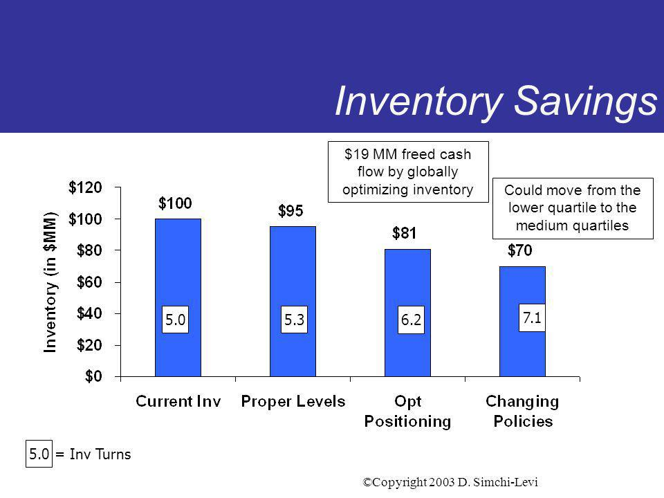 ©Copyright 2003 D. Simchi-Levi Inventory Savings $19 MM freed cash flow by globally optimizing inventory 5.0 = Inv Turns 5.3 6.2 7.1 Could move from t