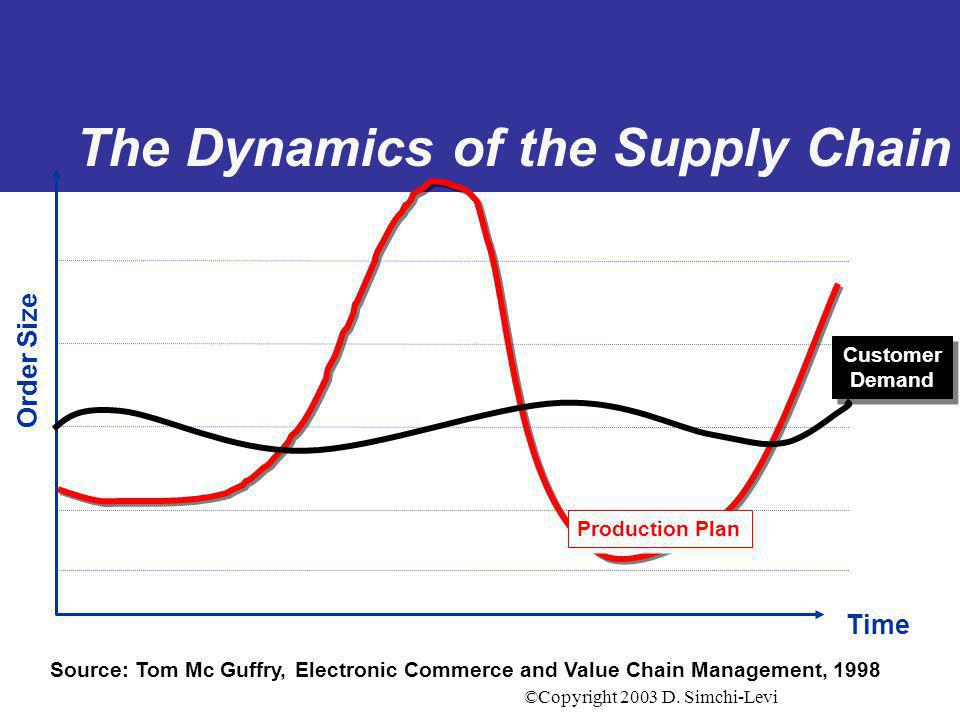©Copyright 2003 D. Simchi-Levi The Dynamics of the Supply Chain Order Size Time Source: Tom Mc Guffry, Electronic Commerce and Value Chain Management,