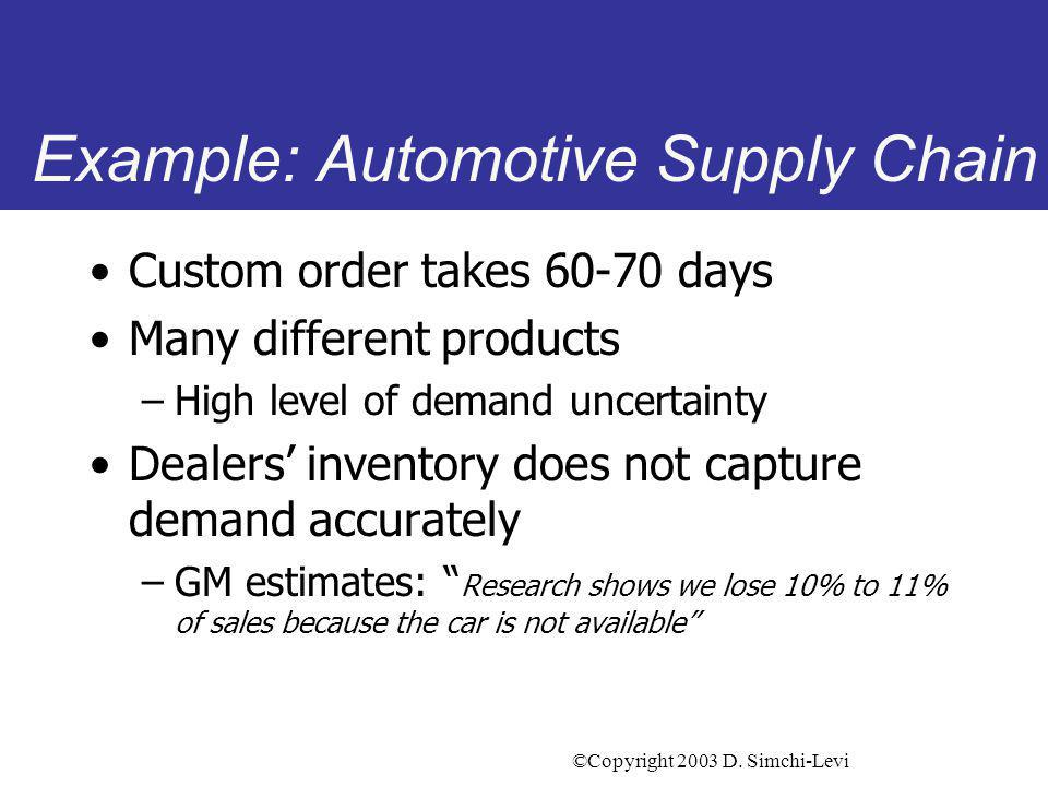 ©Copyright 2003 D. Simchi-Levi Example: Automotive Supply Chain Custom order takes 60-70 days Many different products –High level of demand uncertaint