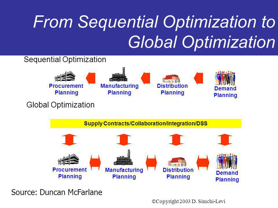 ©Copyright 2003 D.Simchi-Levi A new Supply Chain Paradigm A shift from a Push System...