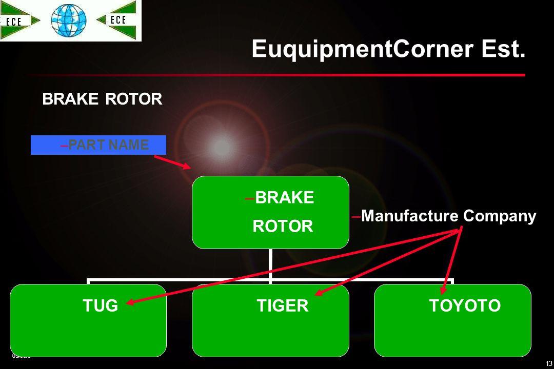 KHALIDH 03/05/0 12 EQUIPMENTCORNER EuquipmentCorner Est. BRAKE SERVICINT KIT BRAKE SERVICINT KIT TUGTIGERTOYOTO –PART NAME –Manufacture Company