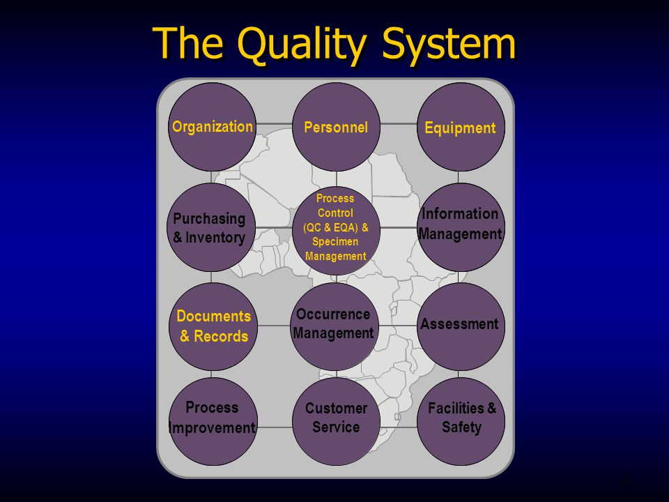2 Purchasing & Inventory Assessment Occurrence Management Information Management Process Improvement Customer Service Facilities & Safety The Quality