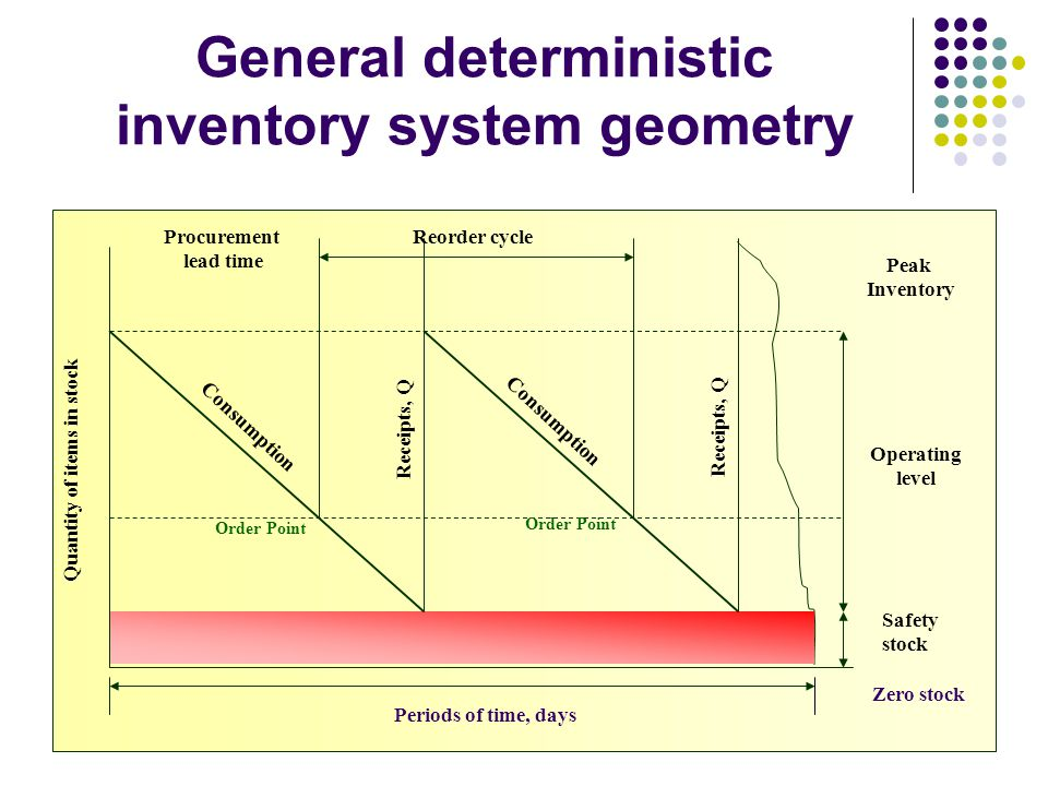 Supportability & Serviceability25 General deterministic inventory system geometry Operating level Peak Inventory Safety stock Periods of time, days Quantity of items in stock Consumption Order Point Receipts, Q Procurement lead time Reorder cycle Zero stock