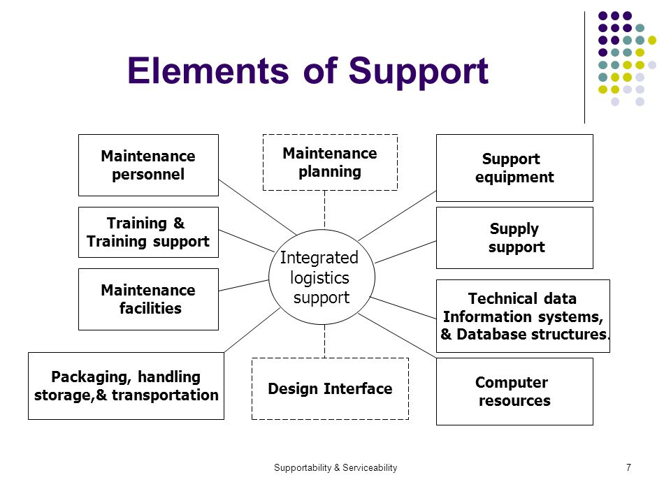 Supportability & Serviceability7 Elements of Support Integrated logistics support Supply support Technical data Information systems, & Database structures.