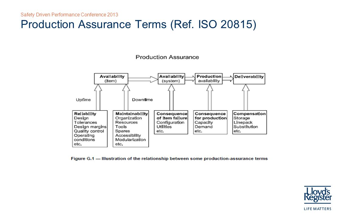 Safety Driven Performance Conference 2013 Production Assurance Terms (Ref. ISO 20815)