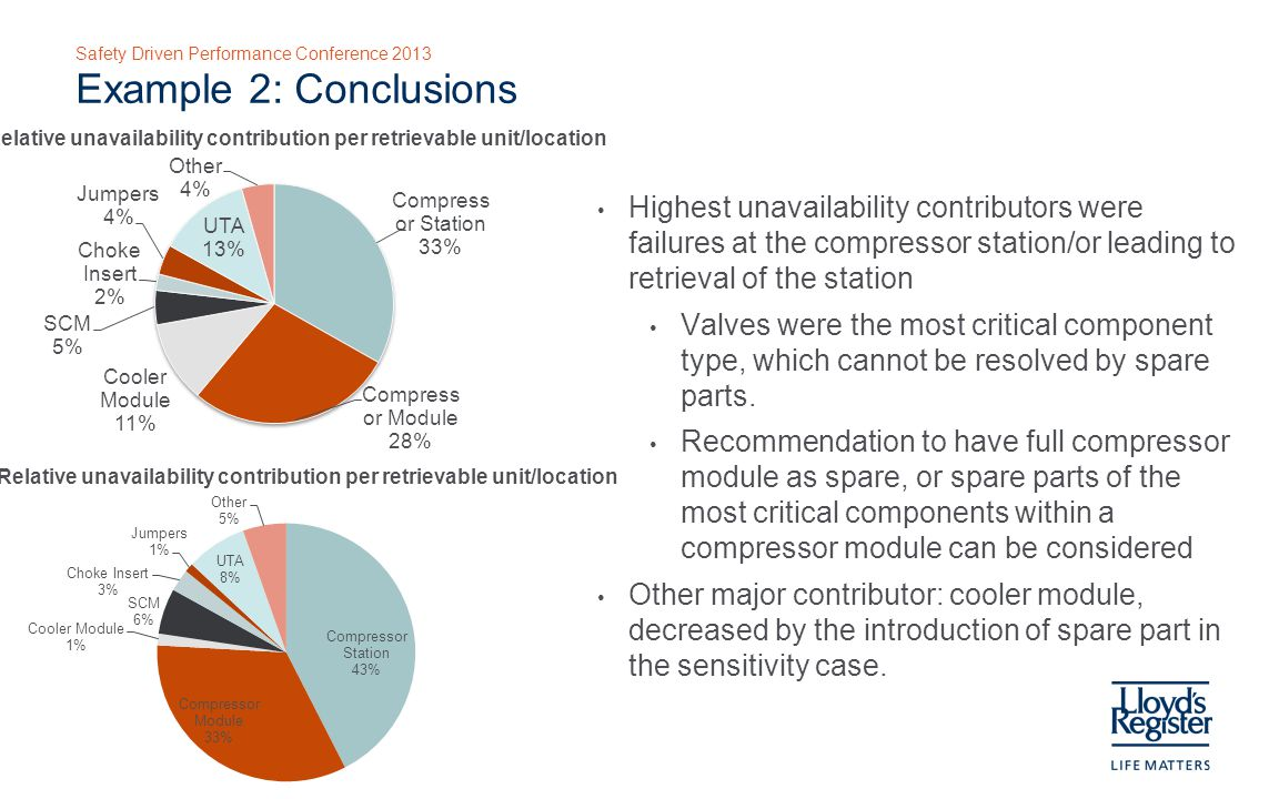 Safety Driven Performance Conference 2013 Example 2: Conclusions Highest unavailability contributors were failures at the compressor station/or leading to retrieval of the station Valves were the most critical component type, which cannot be resolved by spare parts.